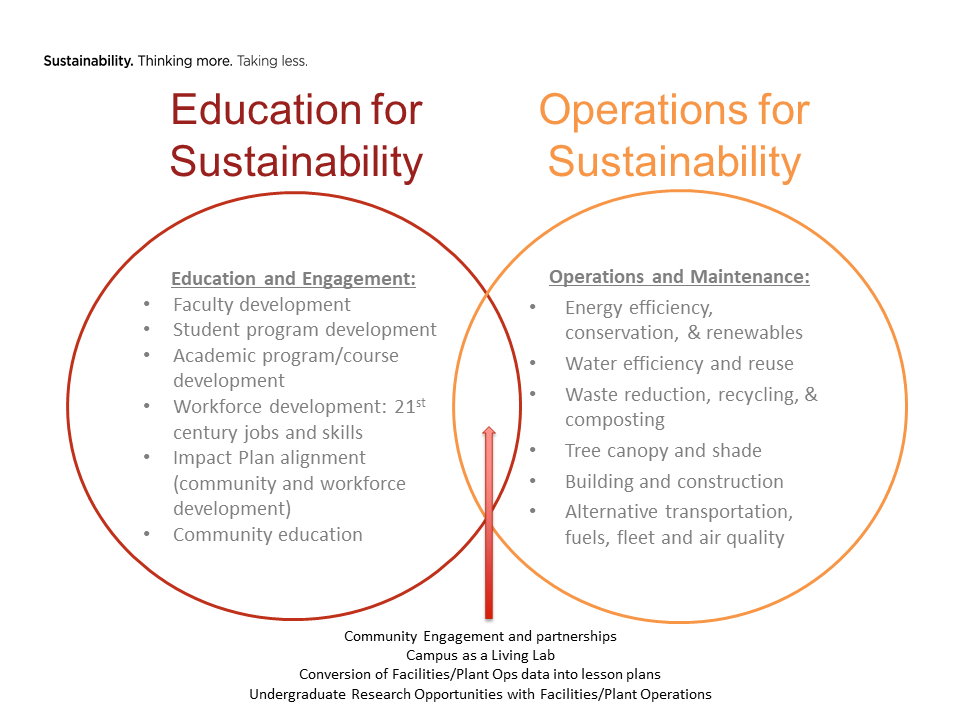 EfS and Sustainable Ops